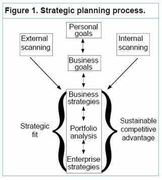 strategic planning examples