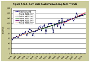 U.S. Corn yields and alternative long term trends