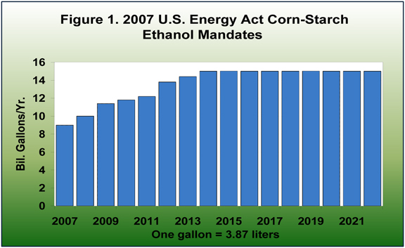 2007 U.S. Energy Act Corn-Starch Ethanol Mandates