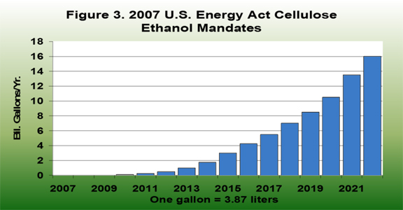 2007 U.S. Energy Act Cellulose Ethanol Mandates