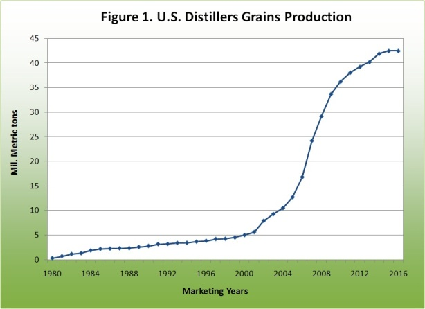 U.S. Distilers Grains Production