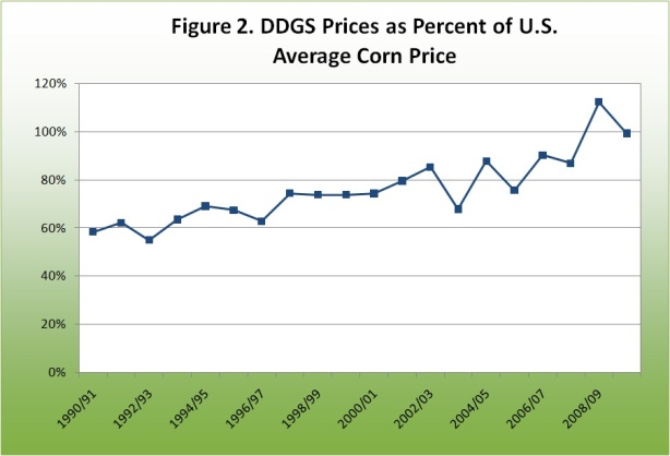 DDGS Prices as Percent of U.S. Averae Corn Price