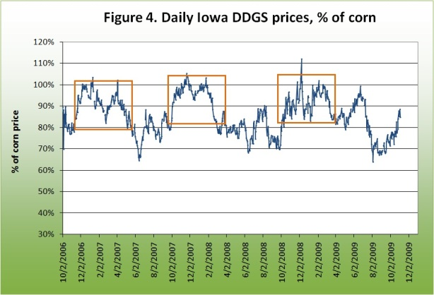 Daily Iowa DDGs Prices, % of Corn