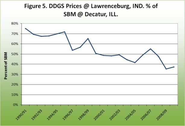 DDGS Prices at Lawrenceburg, ID % of SBM at Decatur, IL