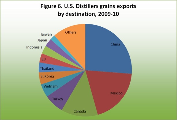 U.S. Disillers grains exports by destination