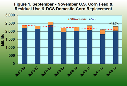 September - November U.S. Corn feed and residuals use
