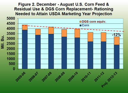 December - August U.S. Corn Feed and residual use
