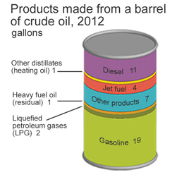 producst made from a barrel of curde oil