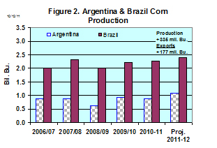 Argentina and Brazil Corn Production