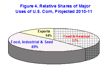 Relative shares of major uses of U.S. Corn