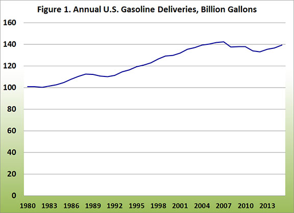 Annual U.S. Gasoline Deliveries,
