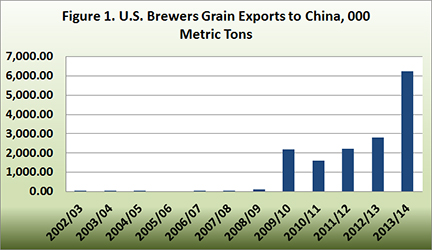 U.S. brewers grain exports to China