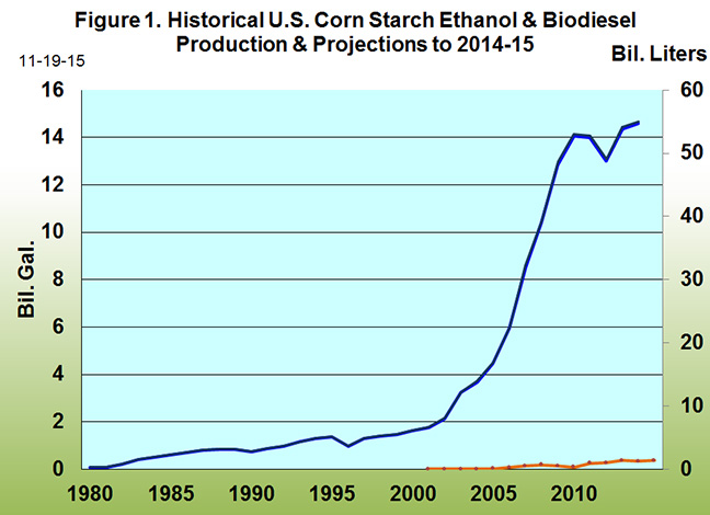 Historical U.S. Corn Startch Ethanol & Biodiesel Production and projections