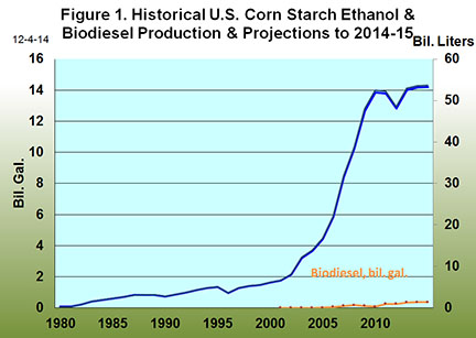 Historical U.S. Corn Starch Ethanol and Biodiesel Production and Projections