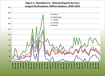 Monthly U.S. Ethanol Exports by Four Largest Destinations