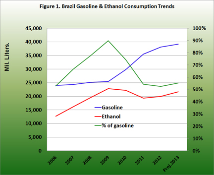 Brazil gasoline and ethanol consumption trends