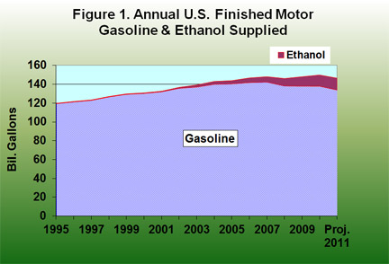 Annual U.S. Finished Motor Gasolilne and ethanol supplied