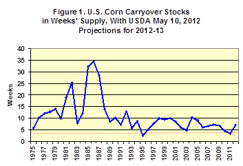 U.S. Corn Carryover Stocks in Weeks' supply