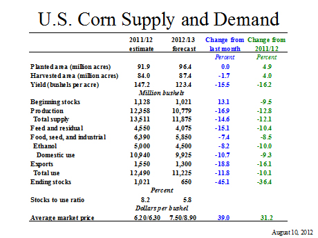 U.S. Corn Supply and Demand