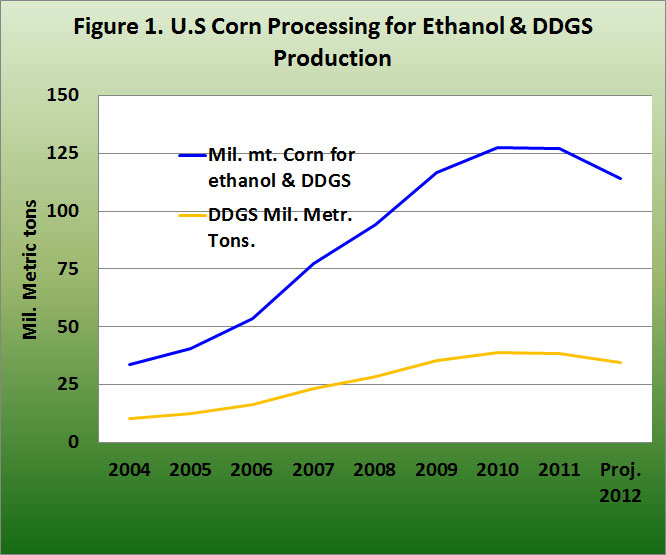 U.S. Corn Processing for Ethanol and DDG