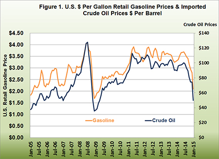 U.S. $ Per Gallon Retail Gasoline Prices and Imported Crude Oil Prices $ Per Barrel