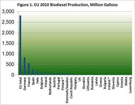 EU 2010 Biodiesel Production