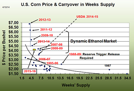 U.S. Corn Price and Carryover in weeks supply