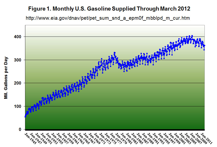 Monthly U.S. Gasoline Supplied through March 2012