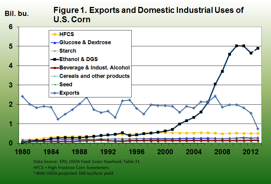 Exports and domestic industrial uses of U.S. Corn