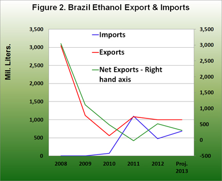 Brazil ethanol exporrt and import