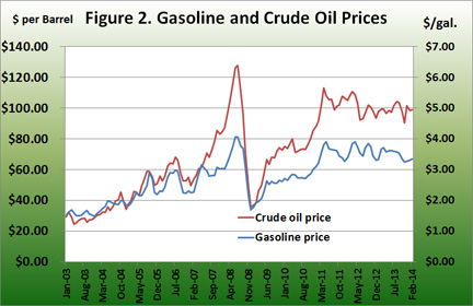 gasoline and crude oil prices
