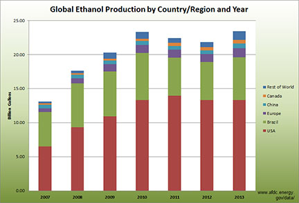 Global Ethanol Producction by Country/Region and Year