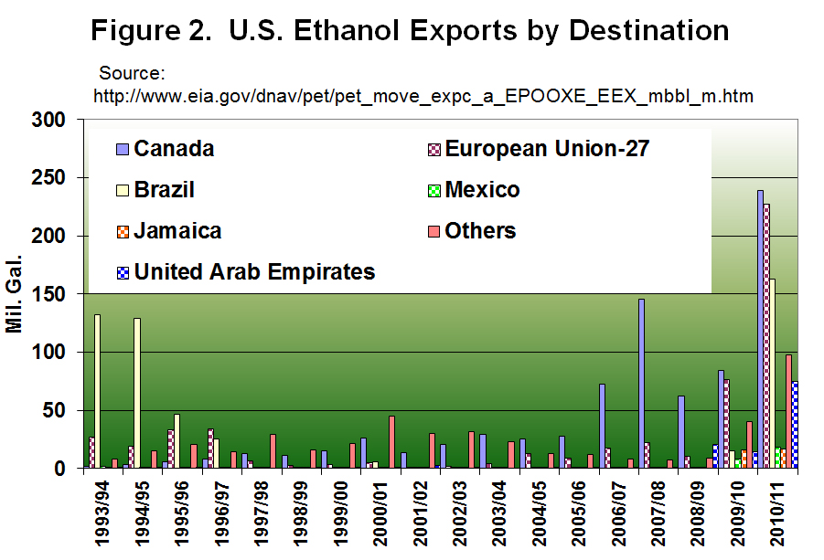 U.S. Ethanol Exports by Destination