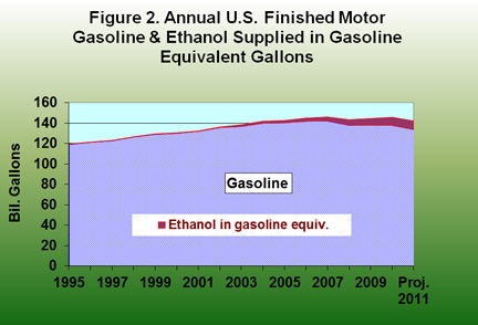 Annual U.S. Motor Gasoline and Ethanol Suppillied
