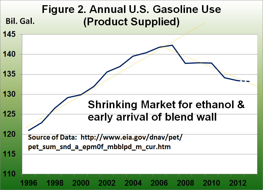 Annual U.S. Gasoline USe