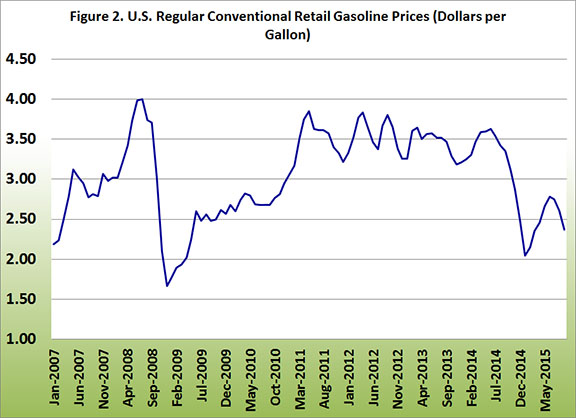 U.S. Regular Conventional Retial Gasoline Prices