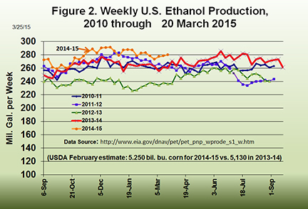 Weekly U.S. Ethanol Production