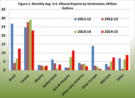 Monthly Average U.S. Ethanol Exports by Destination