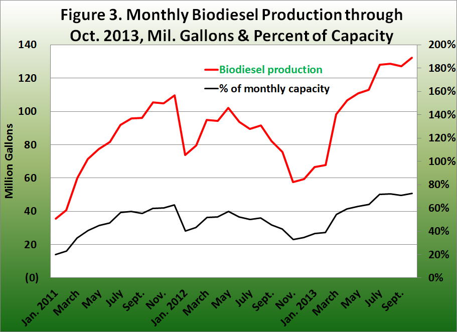 Monthly biodiesel production through Oct. 2013