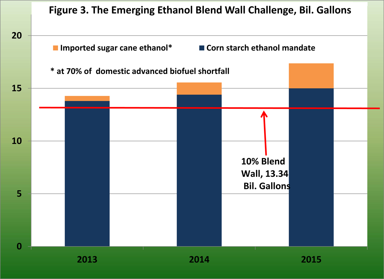 The Emerging Ethanol Blend Wall Challenge