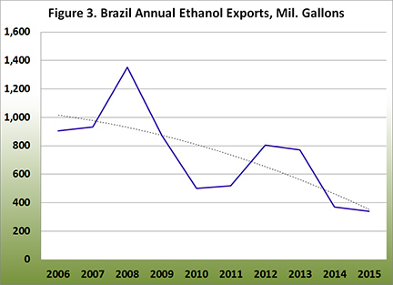 Brazil Annual Ethanol Exports