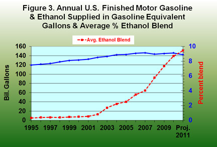 Annual U.S. Finished Motor Gasoline and Ethanol Supplied