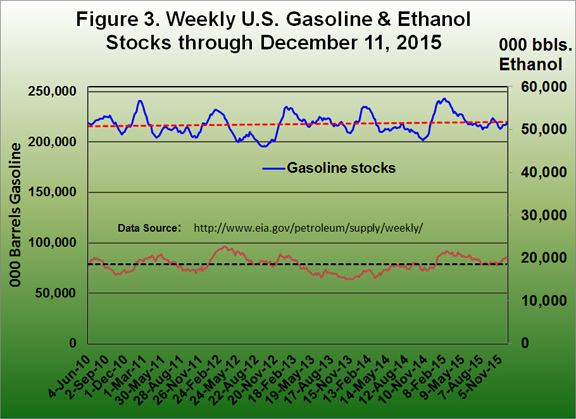 Weekly U.S. Gasoline and Ethanol Stocks through Decembebr 11, 2015