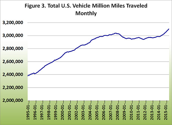 Total U.S. Vehicle Million Miles Traveled