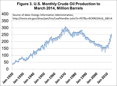 U.S. Monthly Crude Oil Production to March 2014