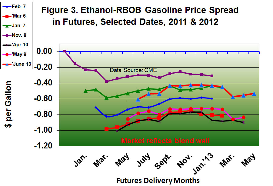 Ethanol-RBOB Gasoline Price Spread in Futures