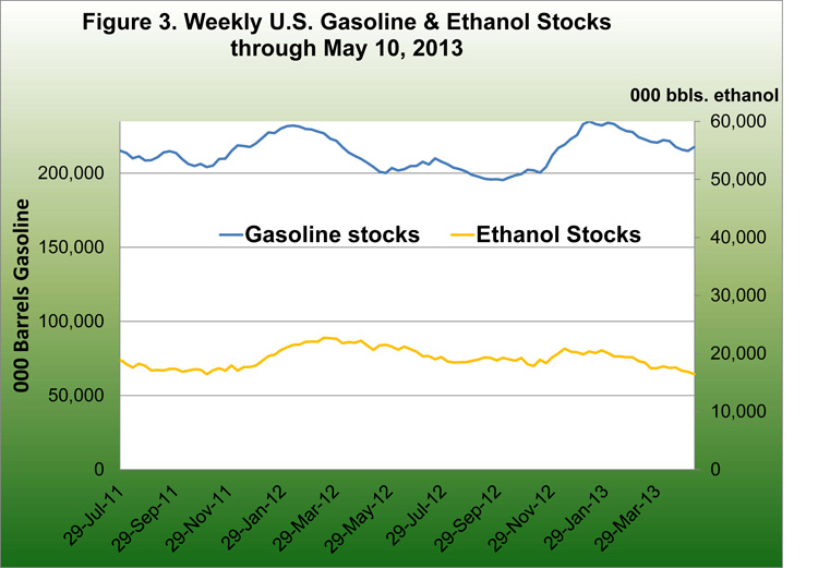 Weekly U.S. Gasoline and Ethanol Stocks through MAy