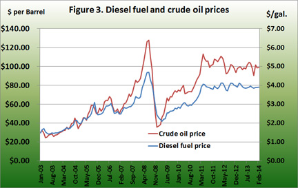 diesel fuel and crude oil prices