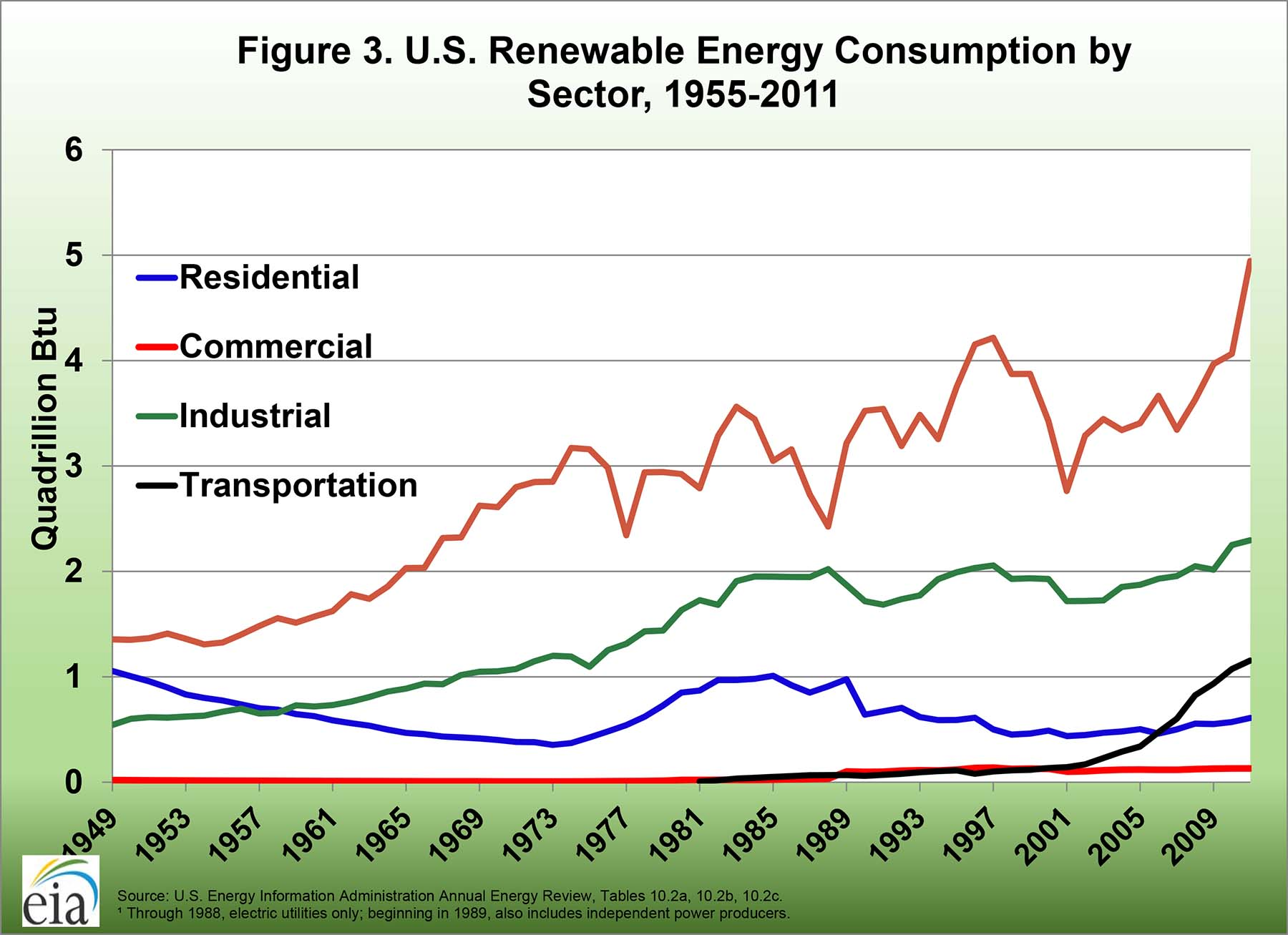 U.S. renewbale energy consumption by sector