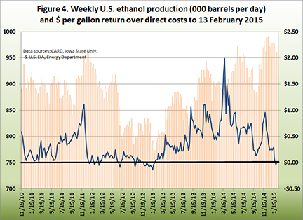 Weekly U.S. Ethanol producction and $ per gallon return over direct costs